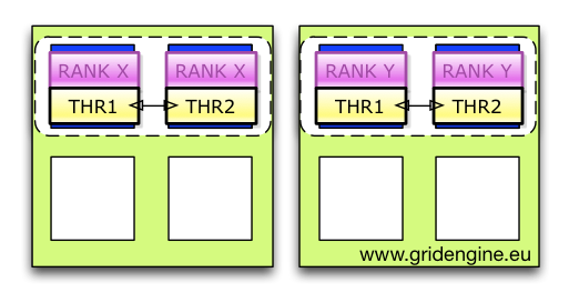 OpenMPI Ranks with Multiple Threads and per Rank Binding