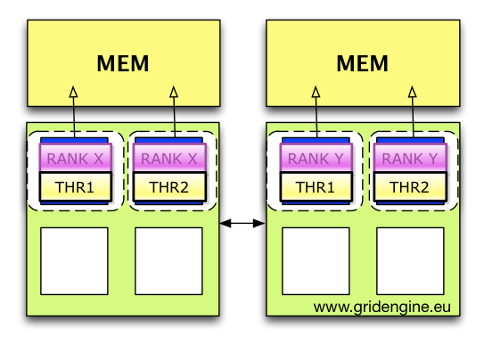 Local Memory Affinity and Core Binding